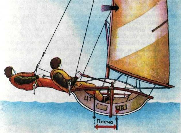 Так выглядит откренивание для балансировки яхты.