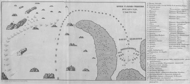 План Гангутского сражения. Обратите внимание на количество шведских кораблей - шхербота два!