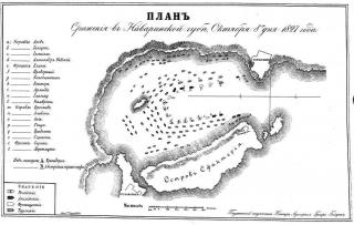 план Наваринского сражения