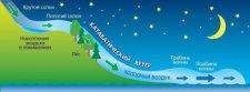 Семинар «Основы метеорологии. Сакральные знания-всем!». 1-3 декабря, Санкт-Петербург