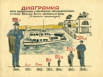 Наглядный агитплакат - рост посещаемости канала Москвы-Волга