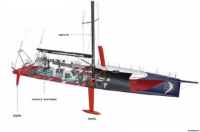 Регата Volvo Ocean Race. Схема яхты класса Вольво 70